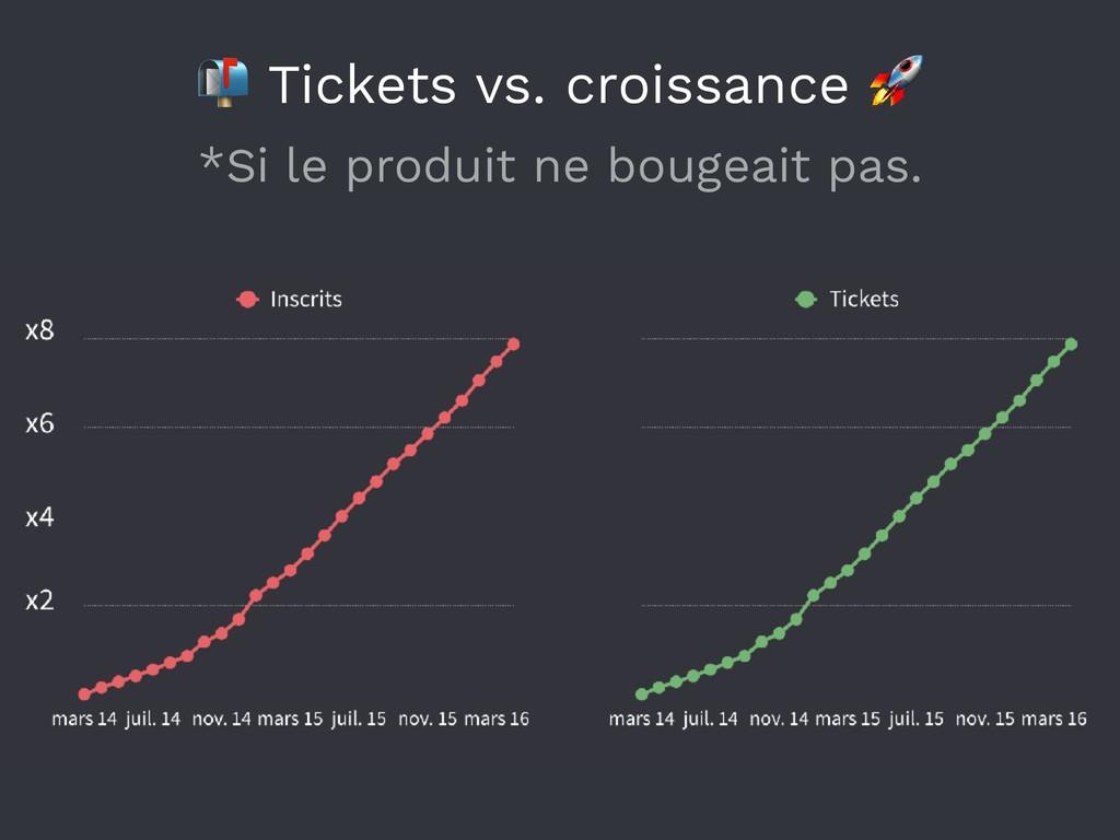 *Si le produit ne bougeait pas.  Tickets vs. cr...