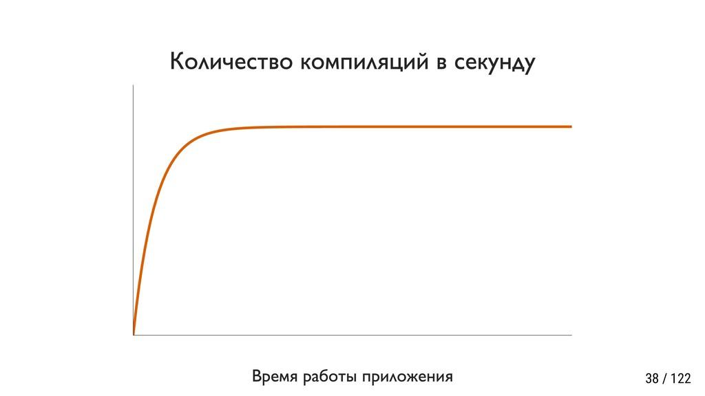 Количество компиляций в секунду Время работы пр...
