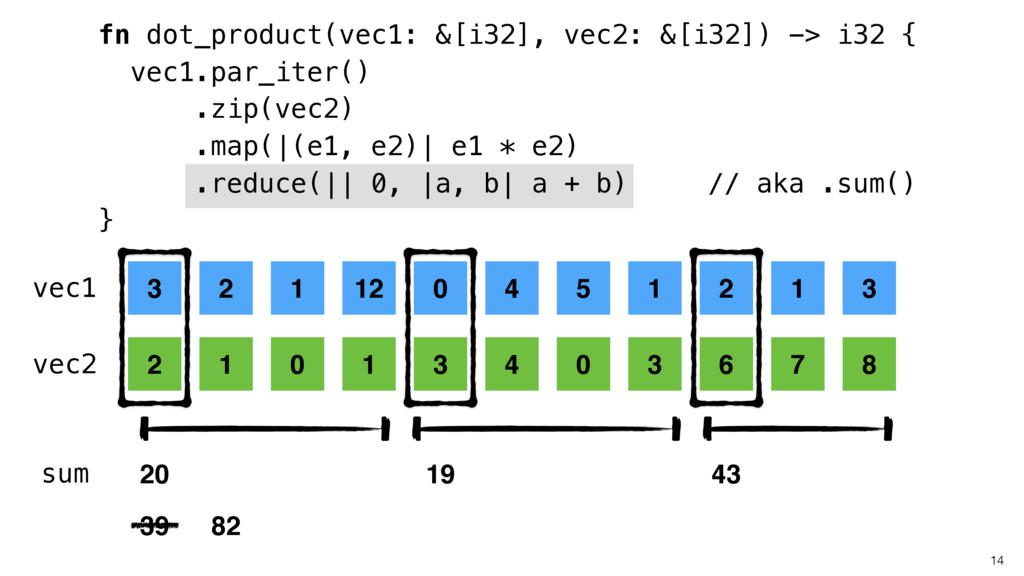 14 fn dot_product(vec1: &[i32], vec2: &[i32]) -...