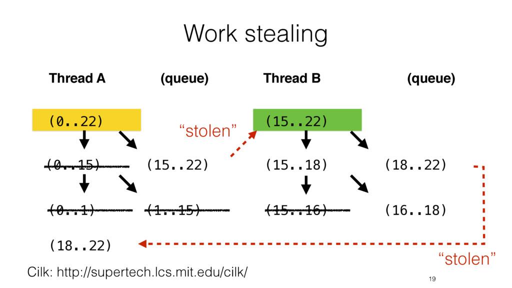 Work stealing 19 Cilk: http://supertech.lcs.mit...