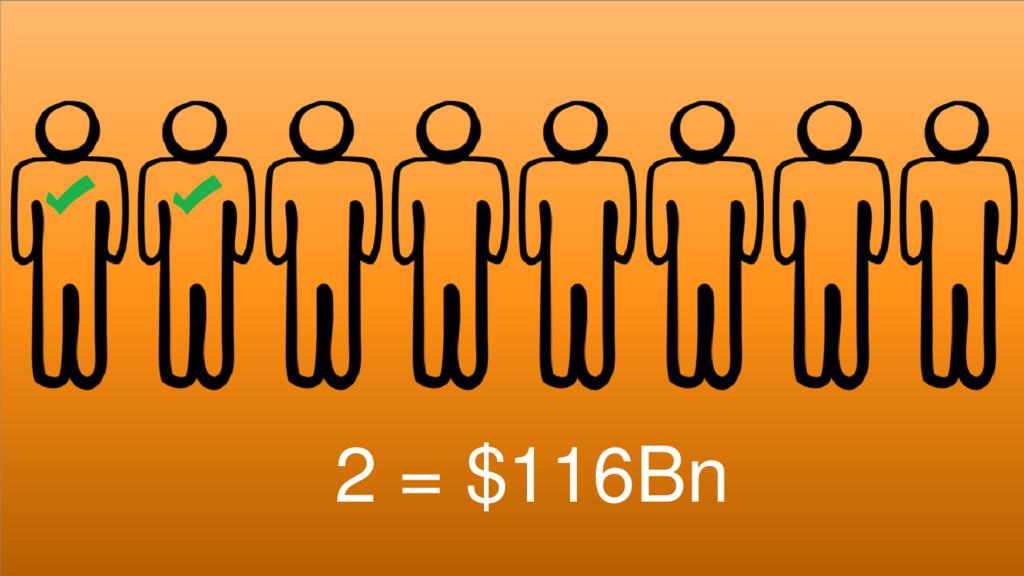 ©2015 AKAMAI | FASTER FORWARDTM Grow revenue op...