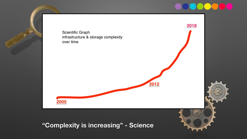 """Complexity is increasing"" - Science"