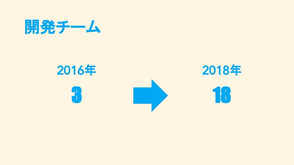 2016年 3 2018年 18 開発チーム
