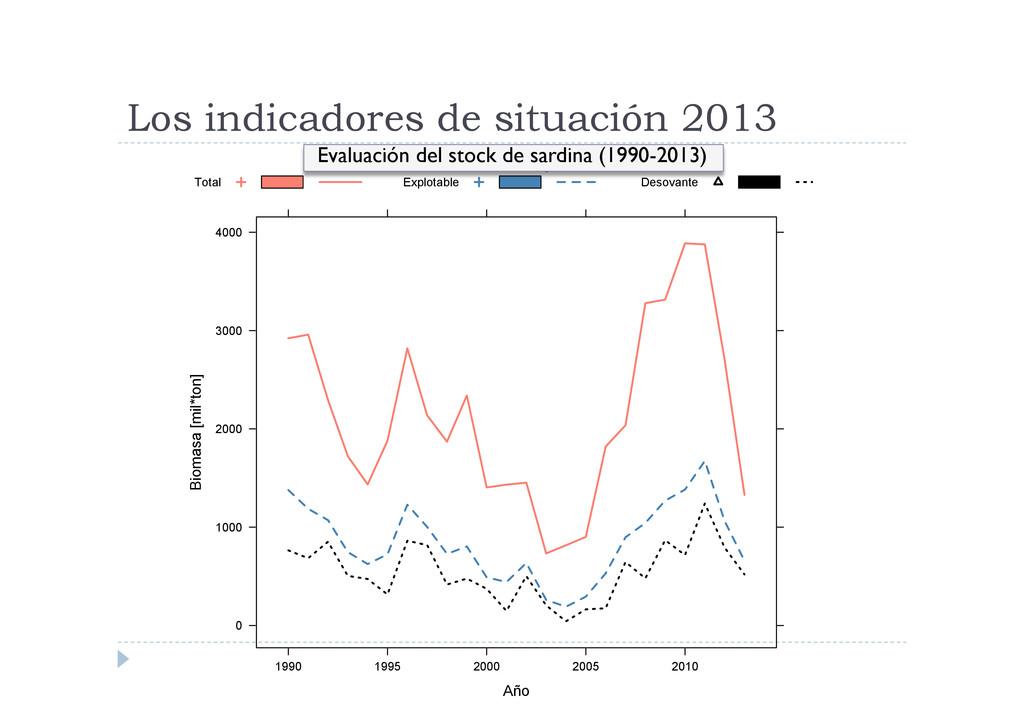 Los indicadores de situación 2013 Biomasa Model...