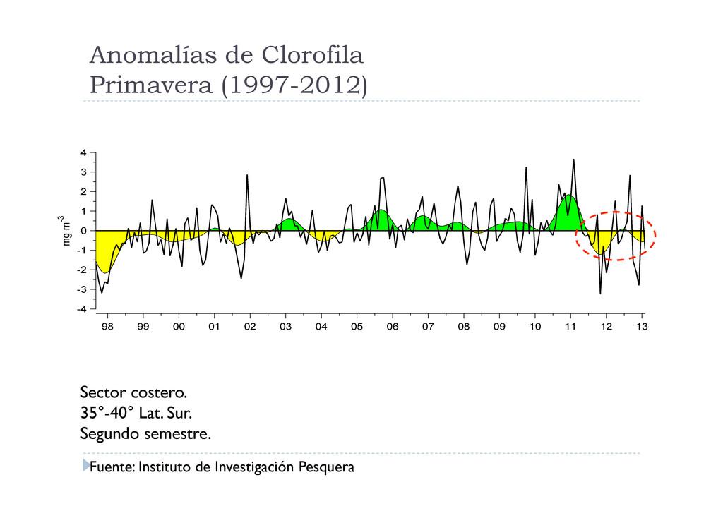Anomalías de Clorofila Primavera (1997-2012) Fu...