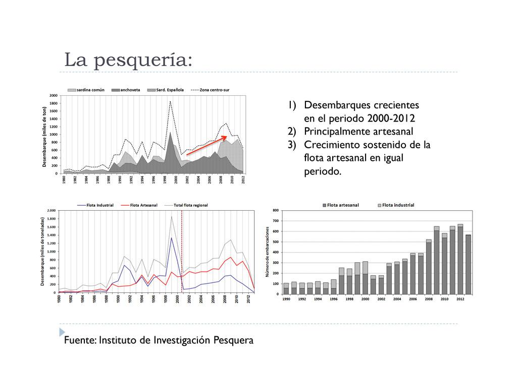 La pesquería: Fuente: Instituto de Investigació...