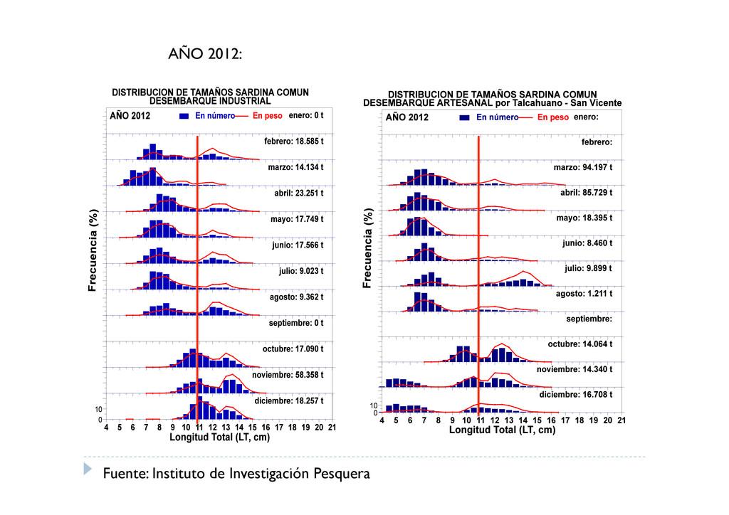 Fuente: Instituto de Investigación Pesquera AÑO...