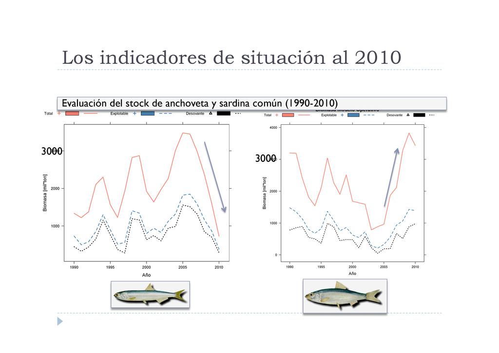 Biomasa Modelo Operativo Año Biomasa [mil*ton] ...