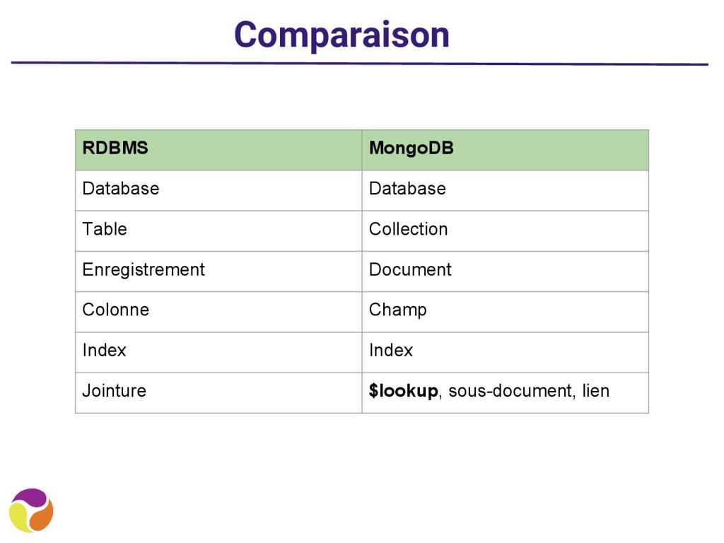 Comparaison RDBMS MongoDB Database Database Tab...