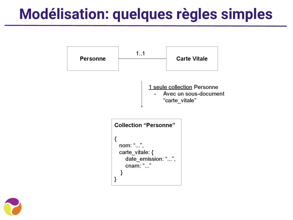 Modélisation: quelques règles simples 1..1 1 se...