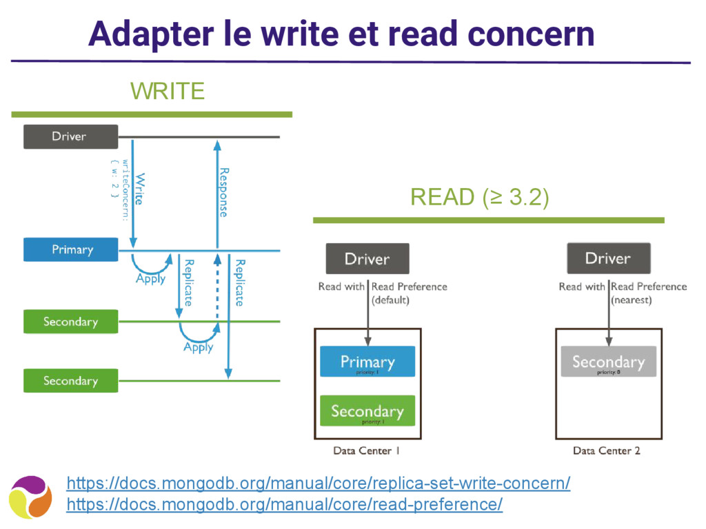 Adapter le write et read concern https://docs.m...