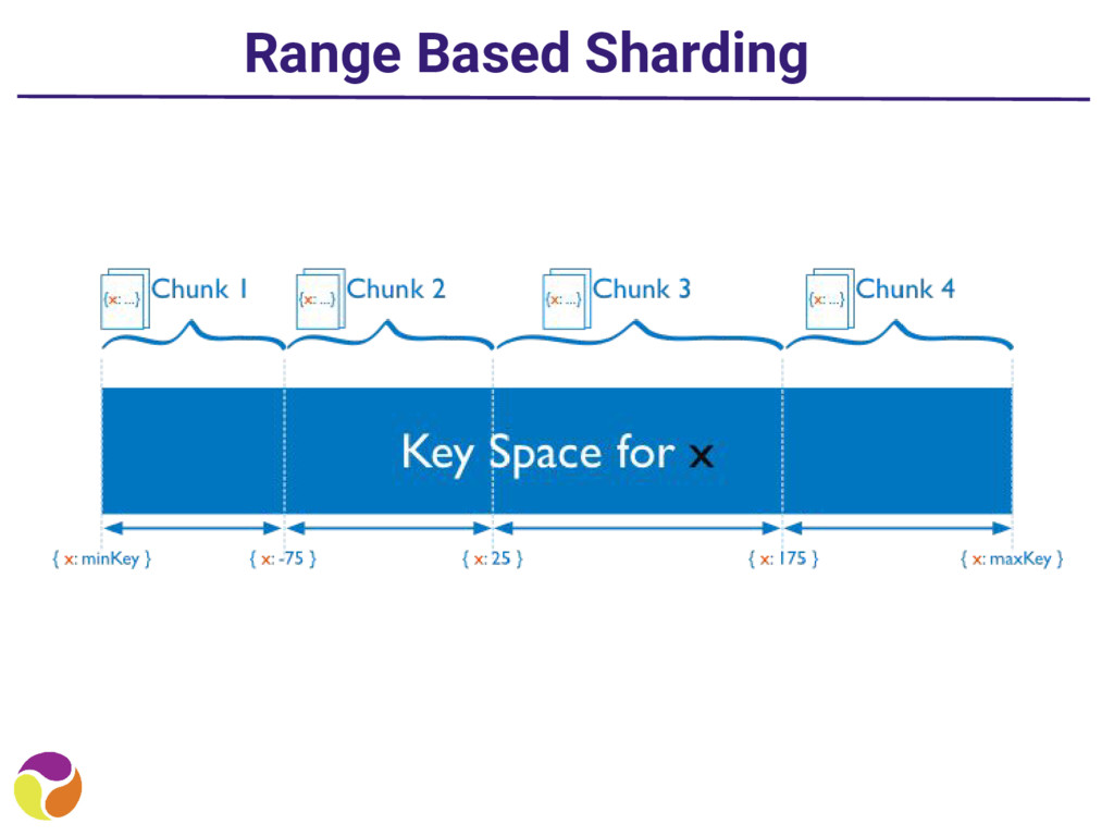 Range Based Sharding