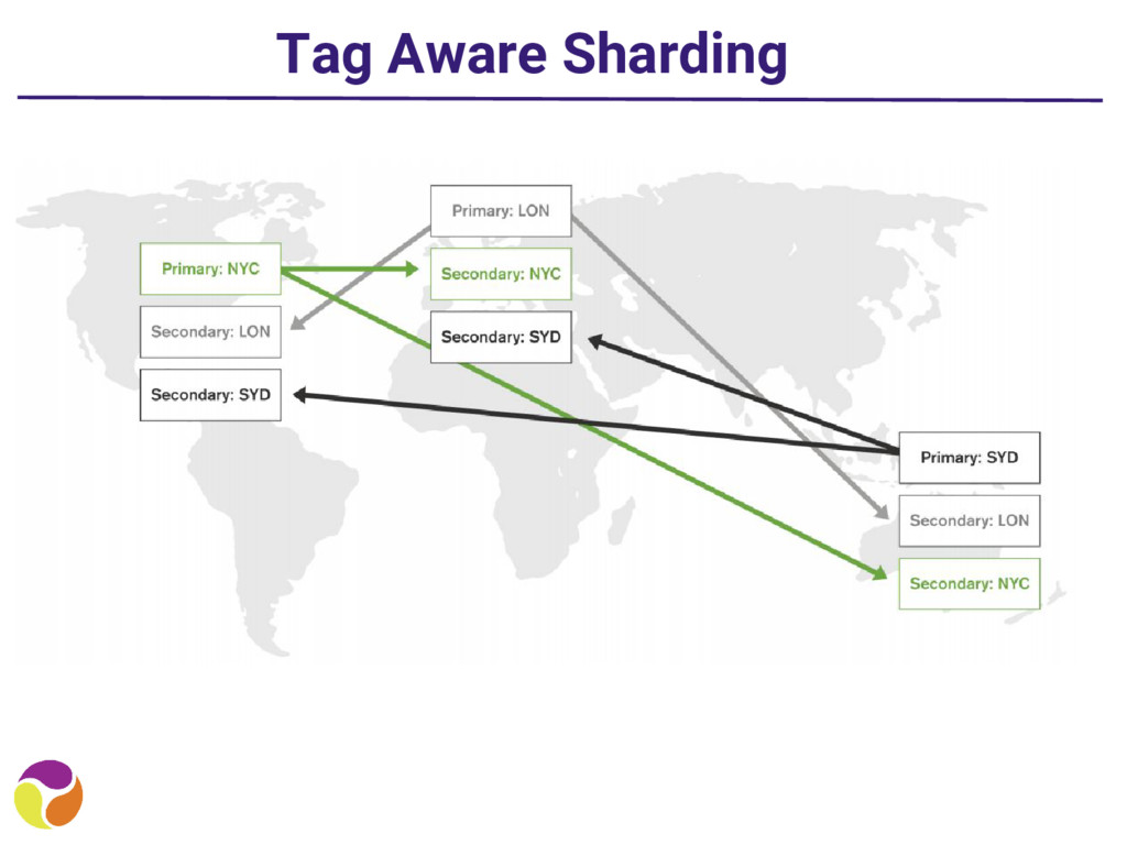 Tag Aware Sharding
