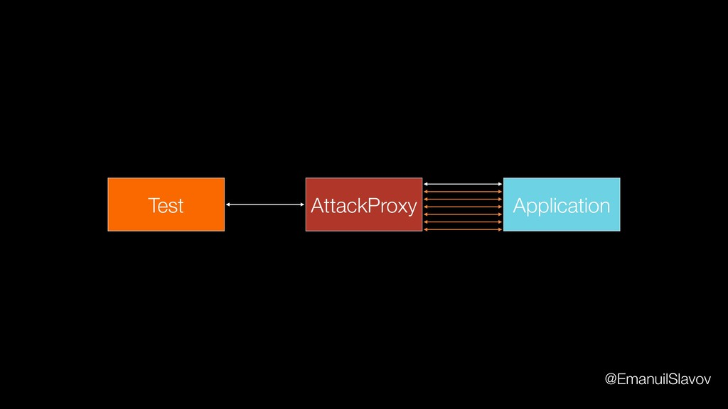 Application AttackProxy Test @EmanuilSlavov