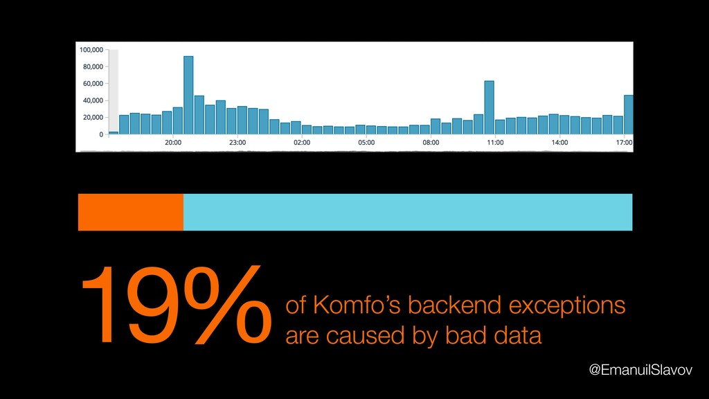 19%of Komfo's backend exceptions are caused by ...