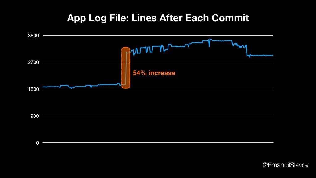 0 900 1800 2700 3600 App Log File: Lines After ...