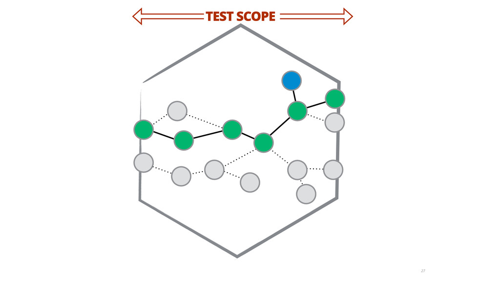 27 TEST SCOPE