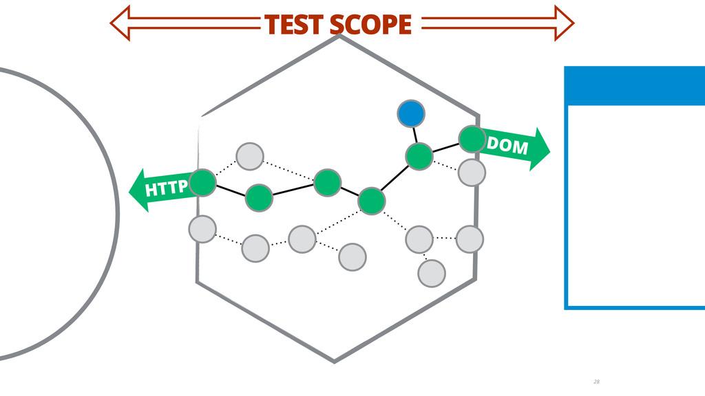 TEST SCOPE DOM HTTP 28