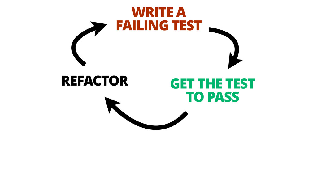 WRITE A FAILING TEST GET THE TEST TO PASS REFA...