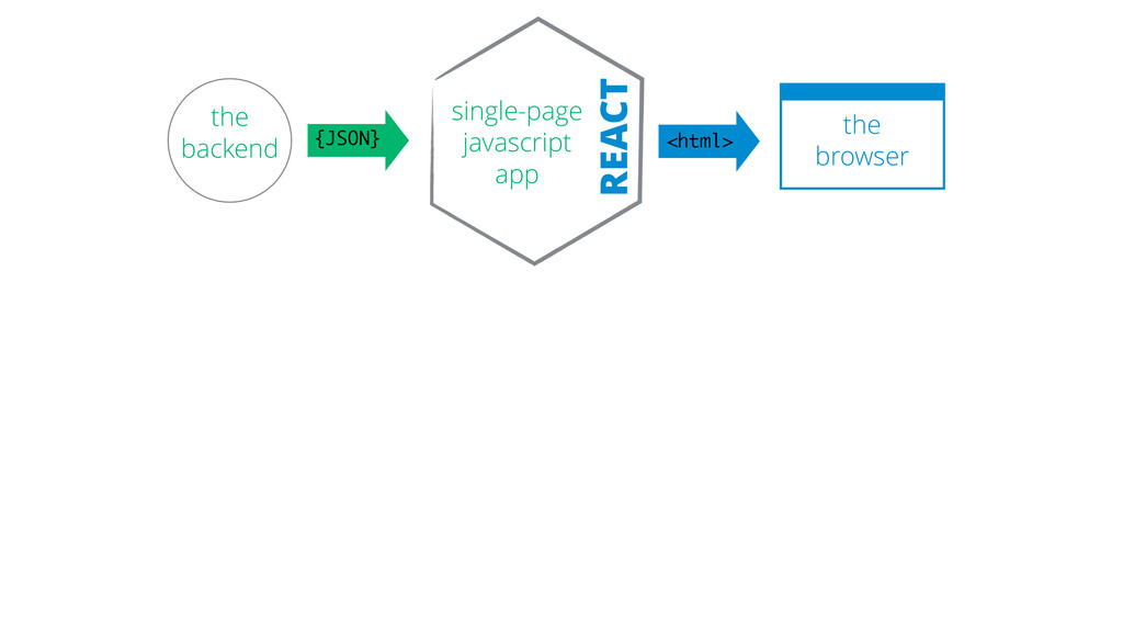 the backend the browser <html> single-page ja...