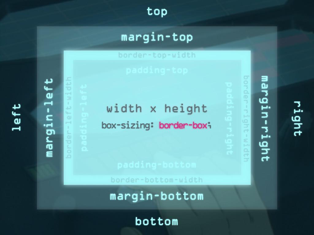 margin-top margin-bottom margin-left margin-rig...