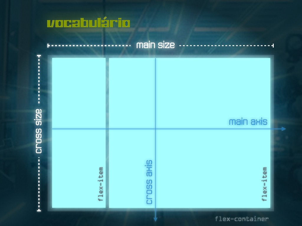 vocabulário flex-item flex-item main size cross...