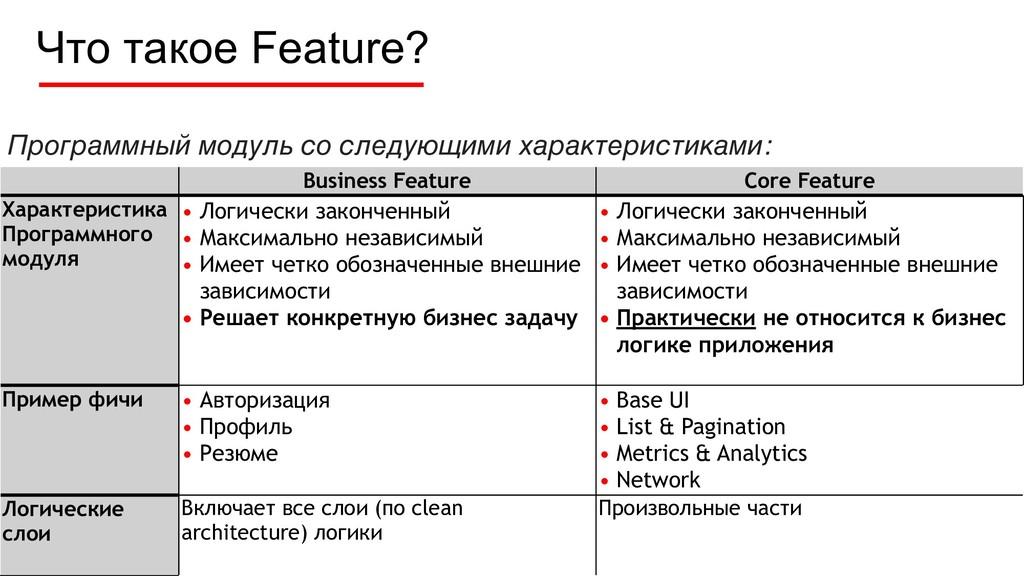 Что такое Feature? 11 Business Feature Core Fea...