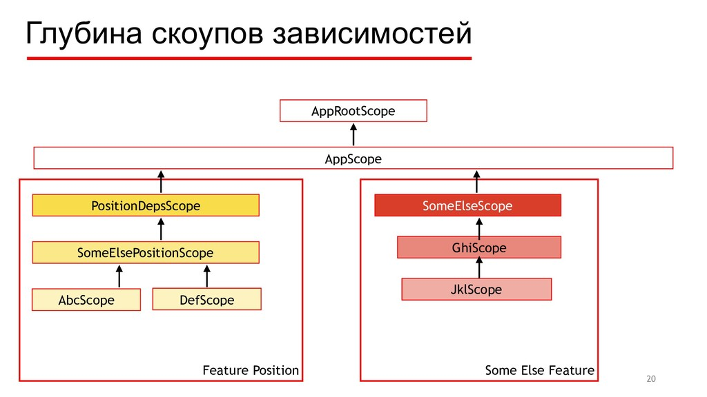 Feature Position Some Else Feature Глубина скоу...