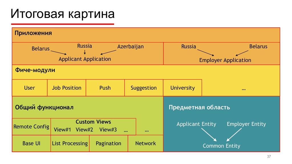 Итоговая картина Предметная область Applicant E...