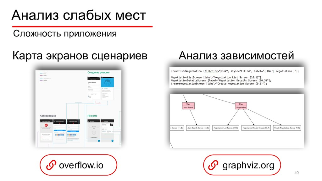 overflow.io 40 Сложность приложения graphviz.or...