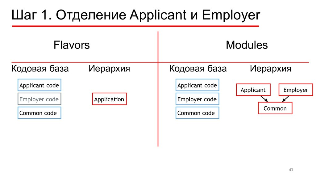 Шаг 1. Отделение Applicant и Employer 43 Applic...