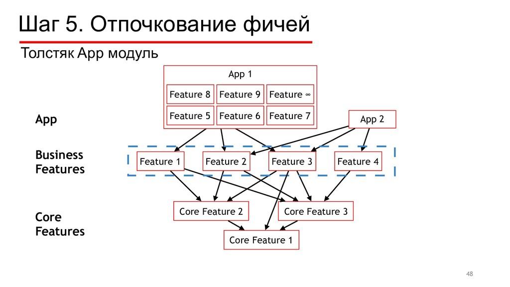Шаг 5. Отпочкование фичей Feature 1 Feature 2 F...