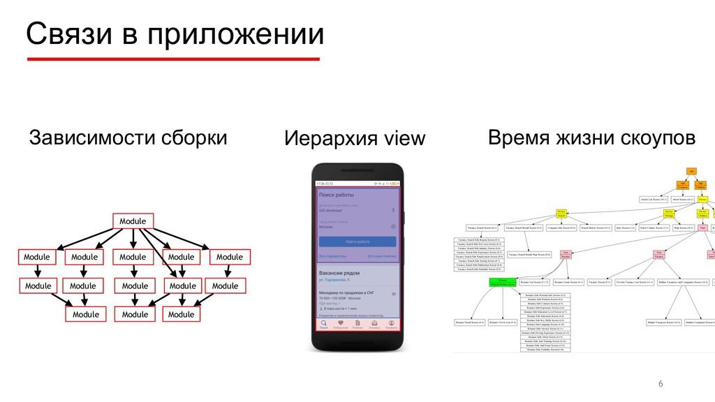 Связи в приложении 6 Module Module Module Modul...