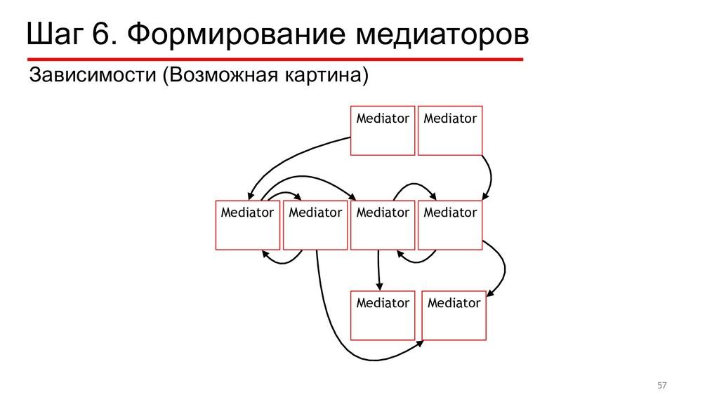 Mediator Mediator Mediator Mediator Шаг 6. Форм...