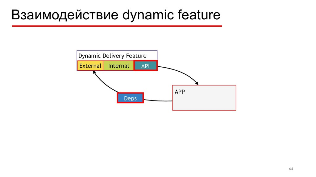 64 Dynamic Delivery Feature External Internal A...