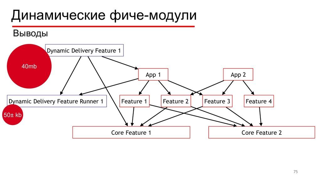 Динамические фиче-модули 75 Feature 1 Feature 2...