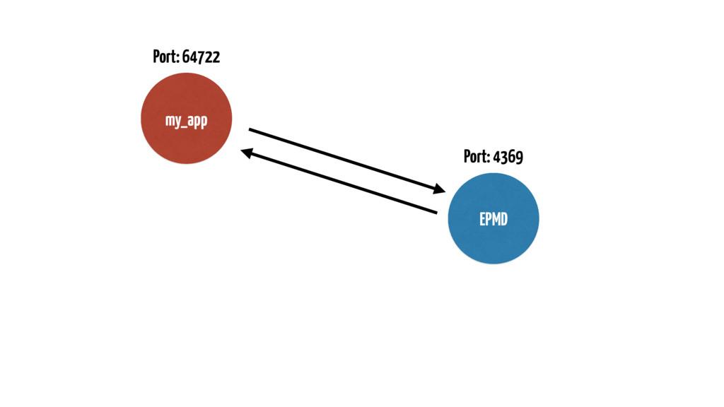 EPMD Port: 4369 Port: 64722 my_app