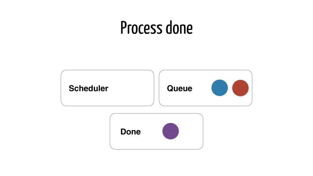 Process done Queue Scheduler Done
