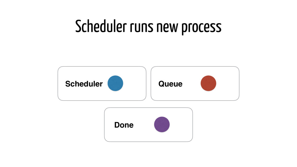 Scheduler runs new process Queue Scheduler Done