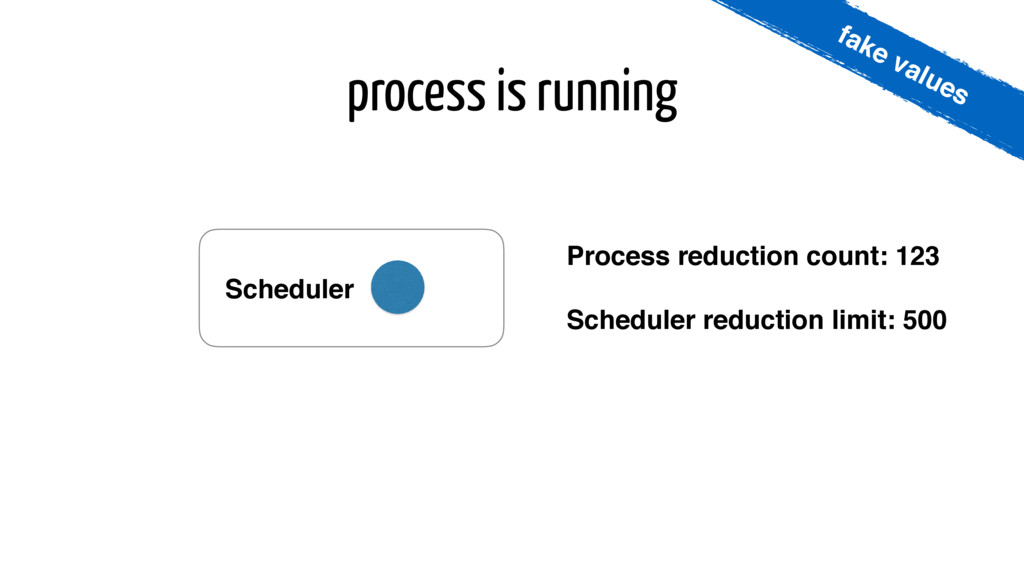 process is running Process reduction count: 123...