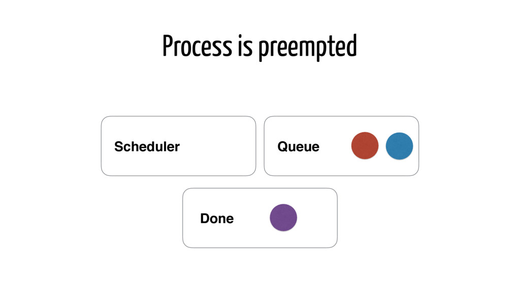 Process is preempted Queue Scheduler Done