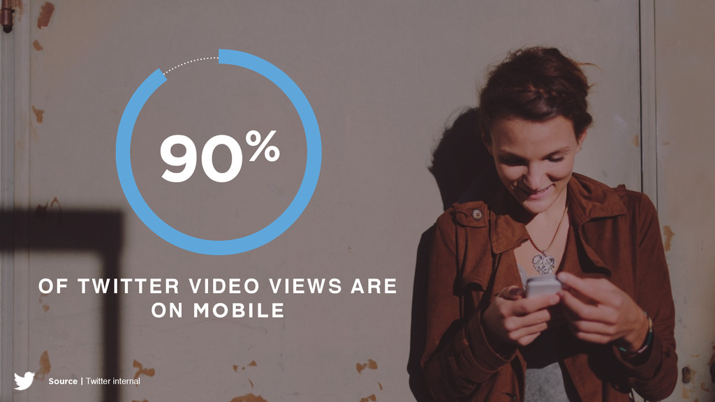 OF TWITTER VIDEO VIEWS ARE ON MOBILE 90% Source...