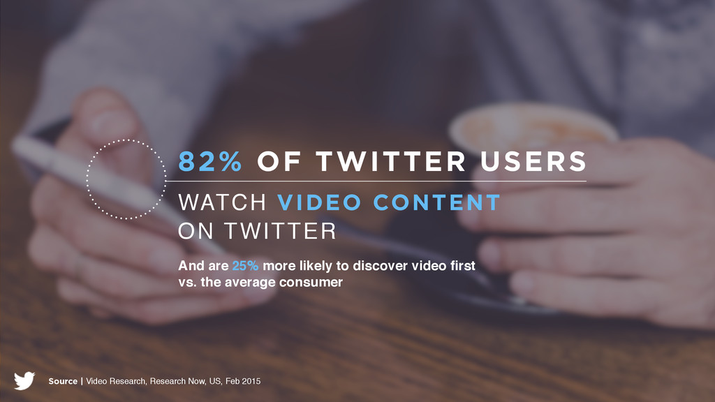 WATCH VIDEO CONTENT ON TWITTER 82% OF TWITTER U...