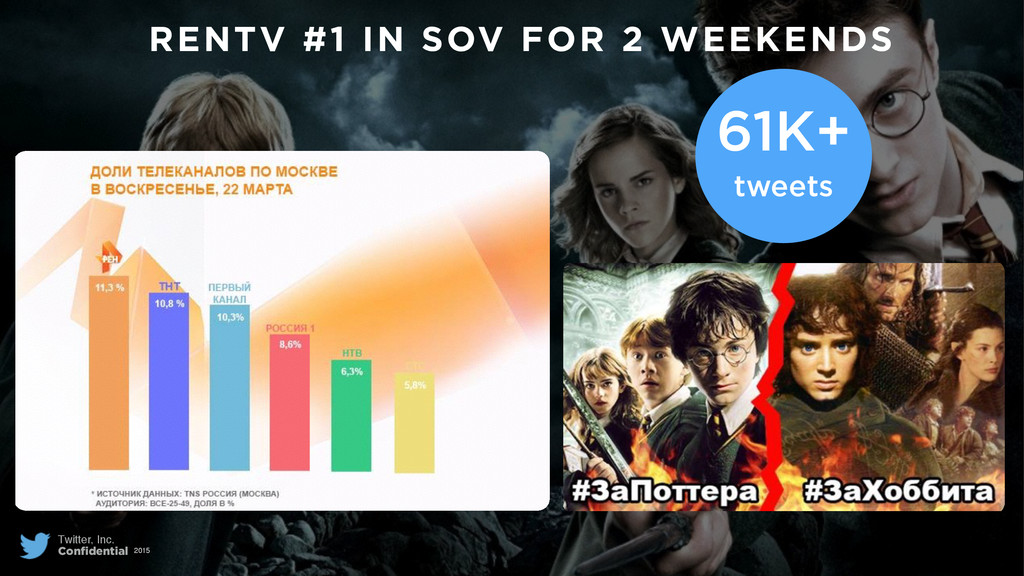 RENTV #1 IN SOV FOR 2 WEEKENDS Twitter, Inc. Co...