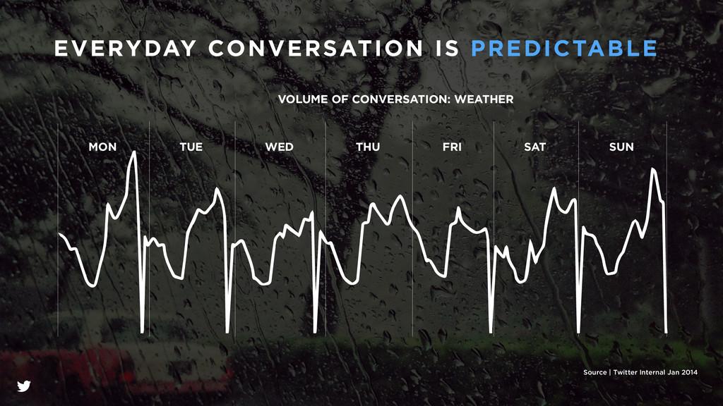 VOLUME OF CONVERSATION: WEATHER WED SAT FRI TUE...