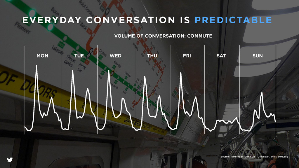 VOLUME OF CONVERSATION: COMMUTE WED SAT FRI TUE...