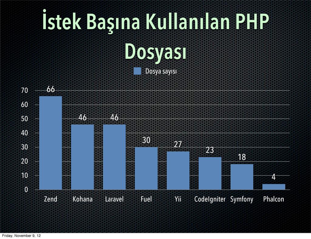 İstek Başına Kullanılan PHP Dosyası 0 10 20 30 ...