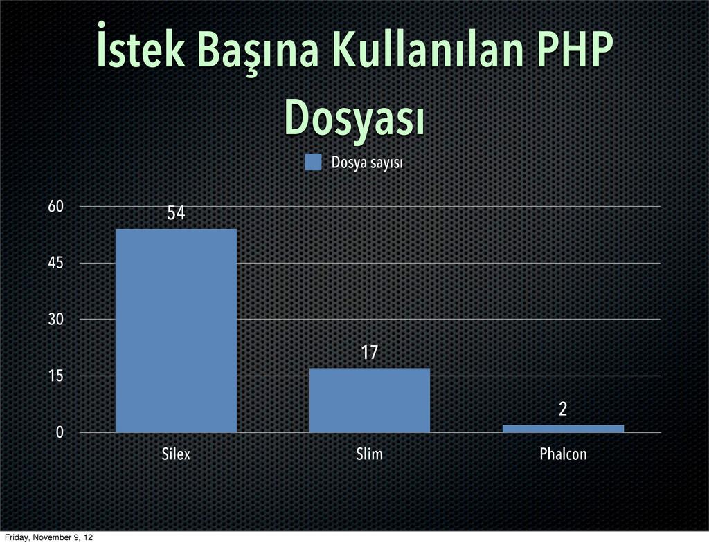 İstek Başına Kullanılan PHP Dosyası 0 15 30 45 ...