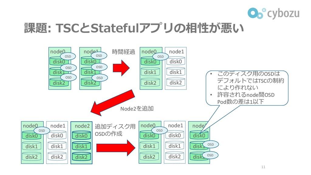 課題: TSCとStatefulアプリの相性が悪い 11 node0 node1 disk0 ...