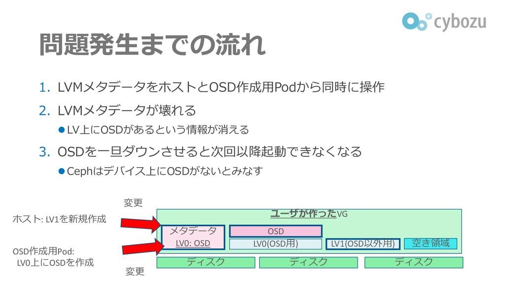 問題発生までの流れ 1. LVMメタデータをホストとOSD作成用Podから同時に操作 2. L...